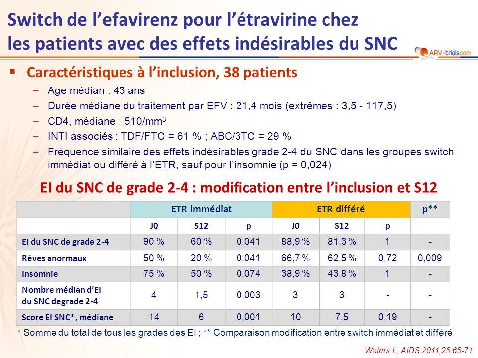 Analyse combinée, à 12 semaines dETR dans les 2 bras –EI de grade 2-4 du SNC Réductions significatives (J0 ; S12) des EI globaux (89 % ; 60 % ; p = 0,009), de linsomnie (63 % ; 37 % ; p = 0,016), des rêves anormaux (57 % ; 20 % ; p = 0,001) et de la nervosité (29 % ; 9 % ; p = 0,046) –Efficacité virologique et immunologique ARN VIH-1 < 50 c/ml à toutes les visites, augmentation médiane des CD4 : + 43/mm 3 –Lipides à jeun Diminution du cholestérol total (- 0,64 mmol/l ; p < 0,001) et du LDL-cholestérol (- 0,58 mmol/l ; p = 0,021) –Pas de rash ni dhépatotoxicité Conclusion –Le switch de EFV pour ETR a entrainé une diminution significative de certains EI grade 2-4 du SNC –LETR en 1 prise/j était efficace, bien toléré et associé à un profil lipidique favorable, constituant une alternative à lEFV chez les patients avec des EI du SNC Waters L, AIDS 2011;25:65-71 Switch de lefavirenz pour létravirine chez les patients avec des effets indésirables du SNC
