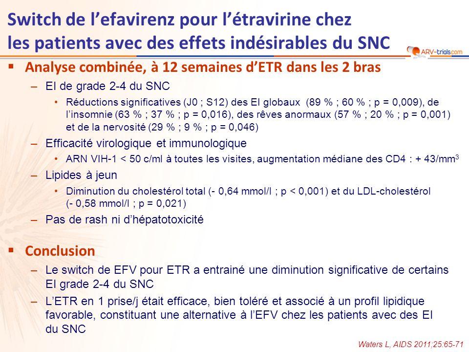 Analyse combinée, à 12 semaines dETR dans les 2 bras –EI de grade 2-4 du SNC Réductions significatives (J0 ; S12) des EI globaux (89 % ; 60 % ; p = 0,