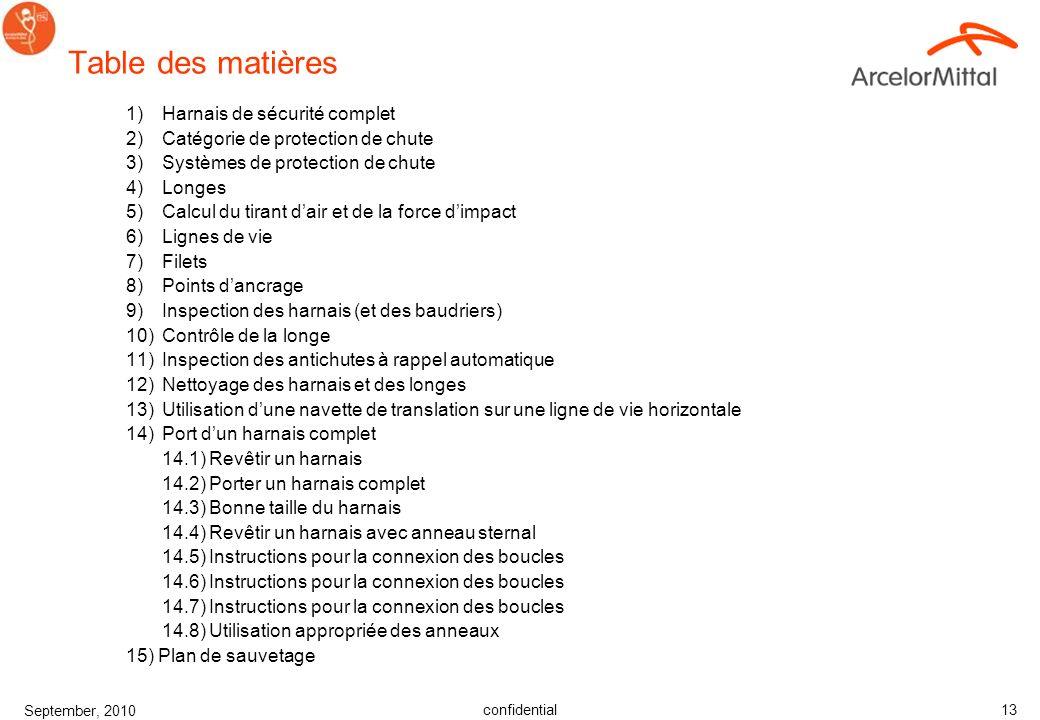confidential September, 2010 12 Choix de solutions Utiliser la hiérarchie pour le suivi dans les choix des moyens de prévention. –Elimination –Substit