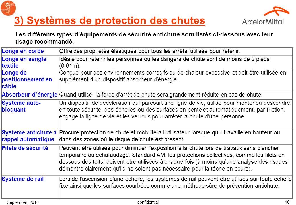 confidential September, 2010 15 2) Catégories des protection de chute Tous les produits antichute sinscrivent dans quatre catégories fonctionnelles :