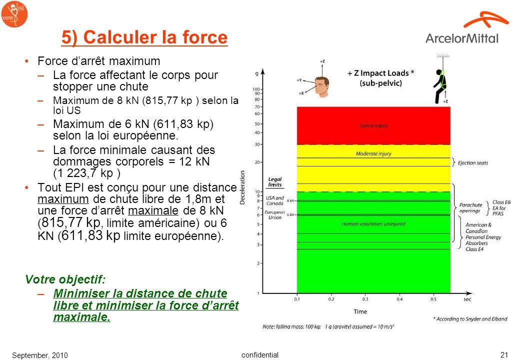 confidential September, 2010 20 5) Cacul du tirant dair Ne pas oublier de considérer la zone de pendule (en rouge sur le schéma) CHUTES AVEC OSCILLATI