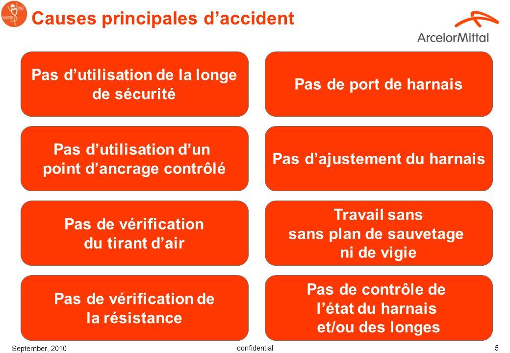 confidential September, 2010 4 Introduction Septembre 2010 Accident mortel Activité: remplacement des plaques dAmiante ciment par des plaques métalliq
