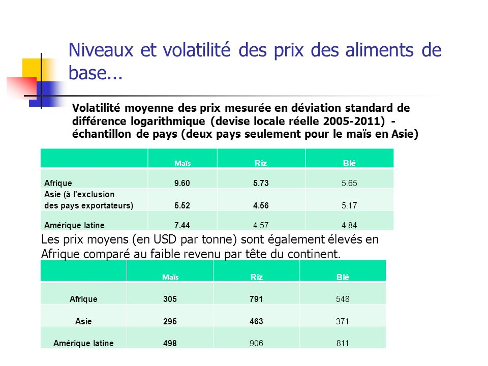 Niveaux et volatilité des prix des aliments de base...