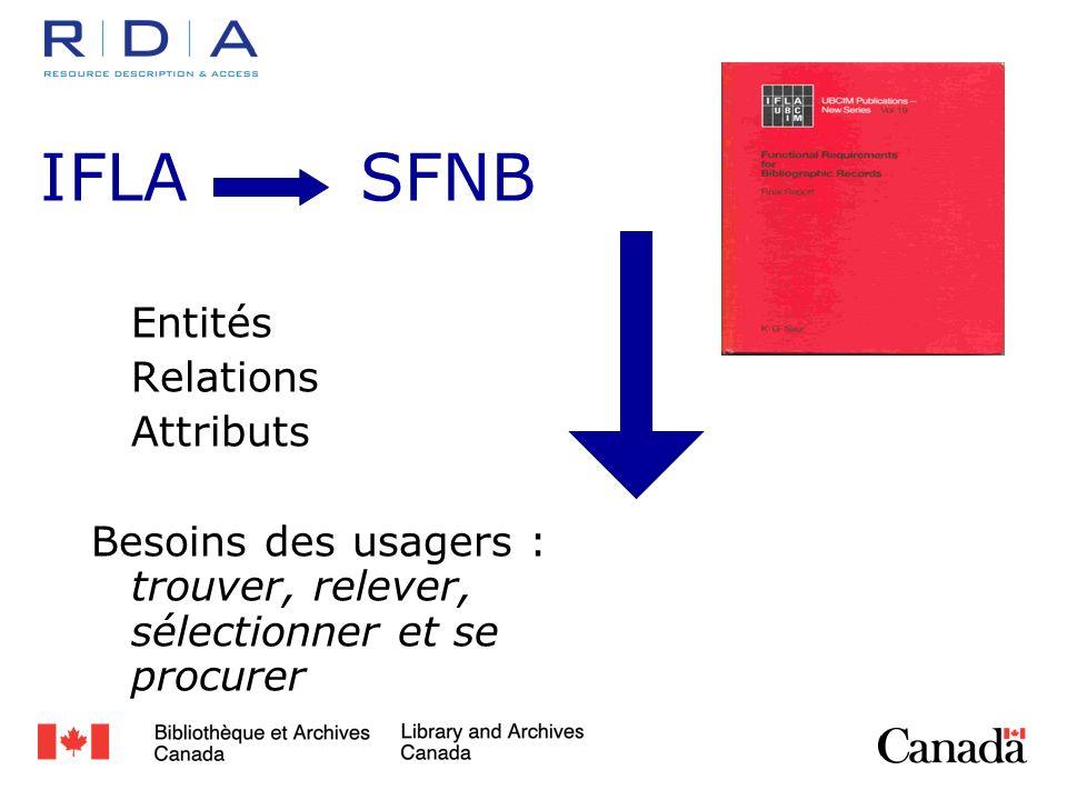 IFLASFNB Entités Relations Attributs Besoins des usagers : trouver, relever, sélectionner et se procurer