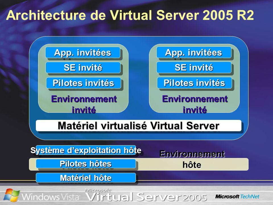 Architecture de Virtual Server 2005 R2 Environnement hôte Système dexploitation hôte Pilotes hôtes Matériel hôte Matériel virtualisé Virtual Server En