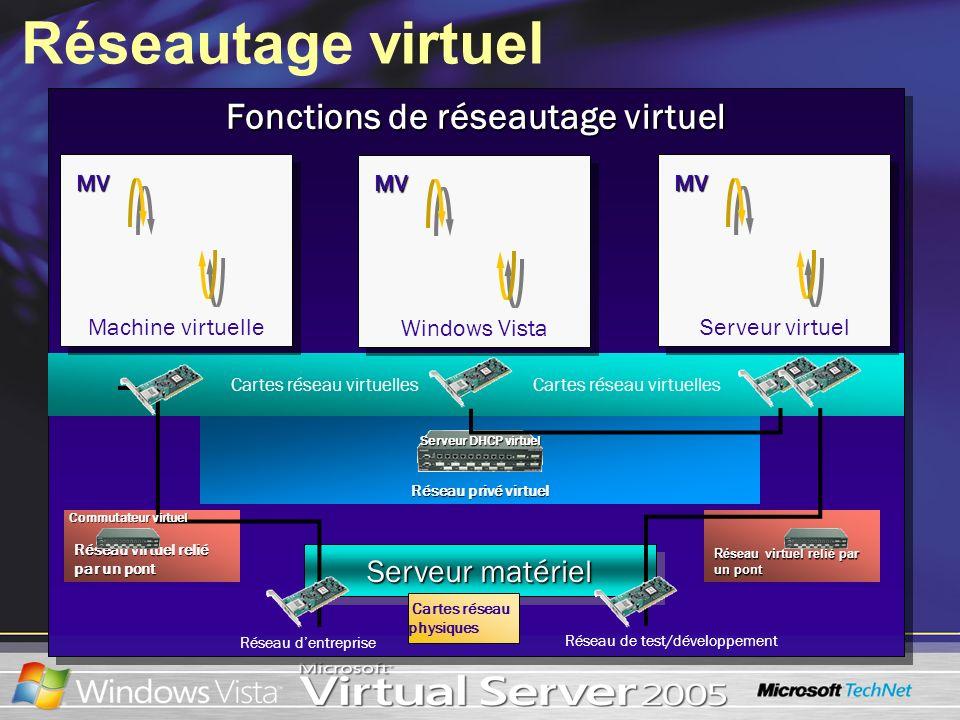 Fonctions de réseautage virtuel Réseautage virtuel Réseau dentreprise Cartes réseau virtuelles Serveur matériel Cartes réseau physiques Réseau virtuel