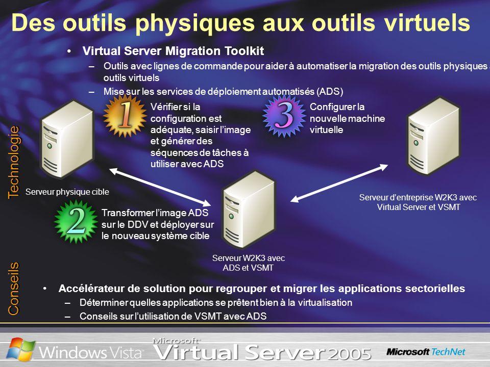 Des outils physiques aux outils virtuels Serveur physique cible Serveur dentreprise W2K3 avec Virtual Server et VSMT Serveur W2K3 avec ADS et VSMT Con