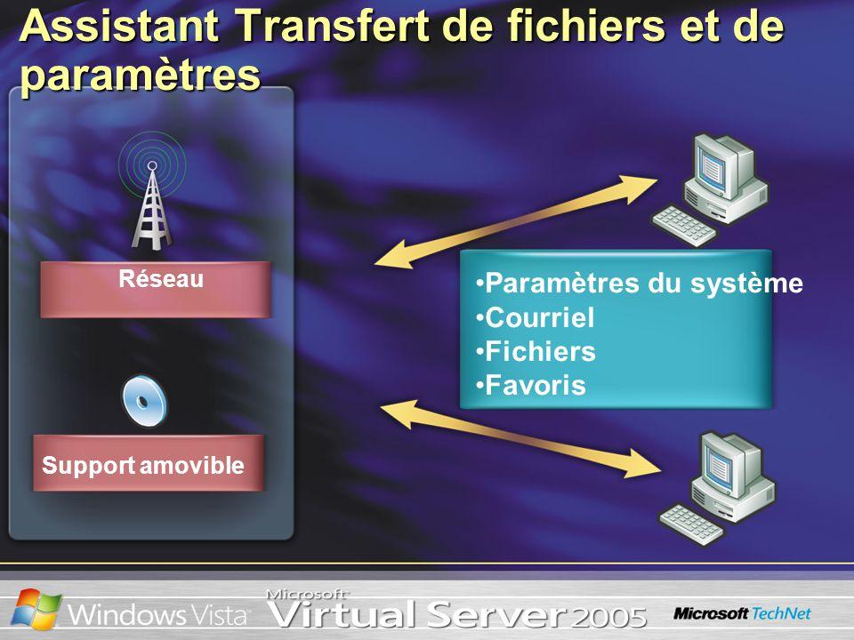 Assistant Transfert de fichiers et de paramètres Support amovible Réseau Paramètres du système Courriel Fichiers Favoris