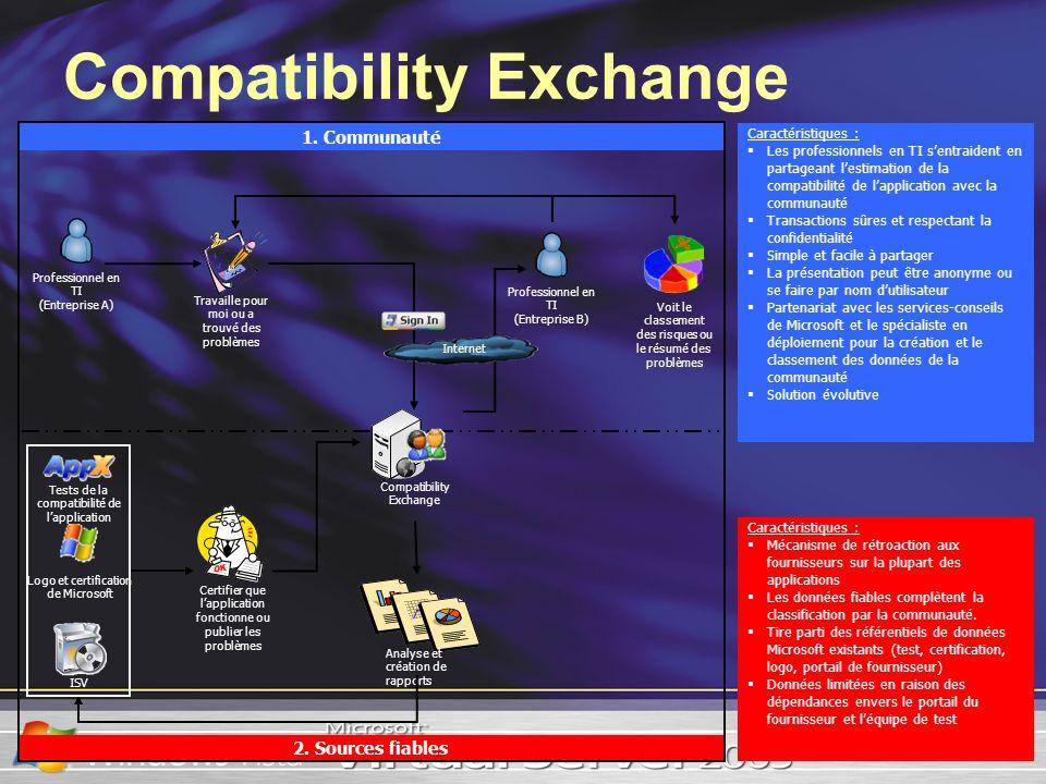 Compatibility Exchange Caractéristiques : Les professionnels en TI sentraident en partageant lestimation de la compatibilité de lapplication avec la c