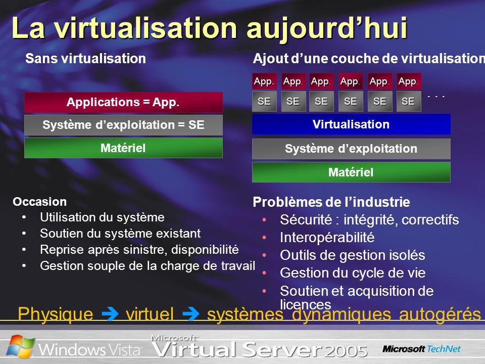 Virtualisation Matériel App. SE App. SE... Sans virtualisation Ajout dune couche de virtualisation Occasion Utilisation du système Soutien du système