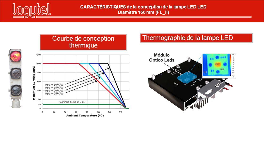 Courbe de conception thermique Thermographie de la lampe LED CARACTÉRISTIQUES de la concéption de la lampe LED LED Diamètre 160 mm (FL_II)