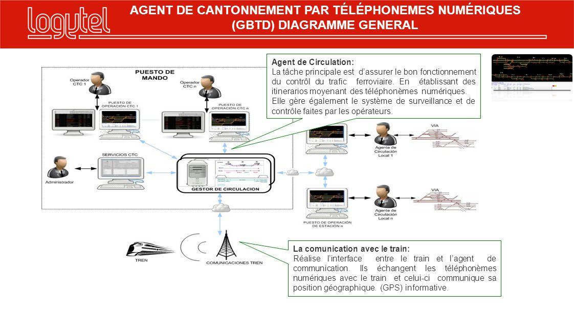 Agent de Circulation: La tâche principale est dassurer le bon fonctionnement du contrôl du trafic ferroviaire.