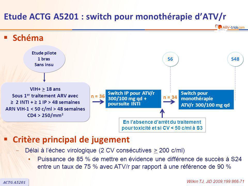 Etude ACTG A5201 : switch pour monothérapie dATV/r Médiane CD4/mm 3 : à linclusion = 616 ; au nadir = 253 Estimation (Kaplan-Meier) de la probabilité de succès virologique à S48 = 0,88 (limite inférieure de lIC 90 % unilatéral : 0,81) Chez les 4 patients avec échec virologique confirmé, absence de détection de mutation majeure de résistance aux IP Elévation de grade 3 ou 4 de la bilirubine : 17/34 patients Conclusion –Etude pilote, de faible effectif, sans bras contrôle ATV3 IDV/r2 LPV/r20 NFV10 SQV1 Traitement IP en cours Wilkin TJ, JID 2009;199:866-71 ACTG A5201