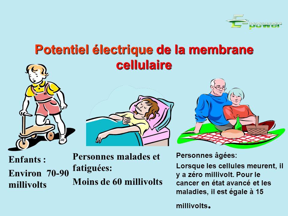 Potentiel électrique de la membrane cellulaire Enfants : Environ 70-90 millivolts Personnes malades et fatiguées: Moins de 60 millivolts Personnes âgées: Lorsque les cellules meurent, il y a zéro millivolt.