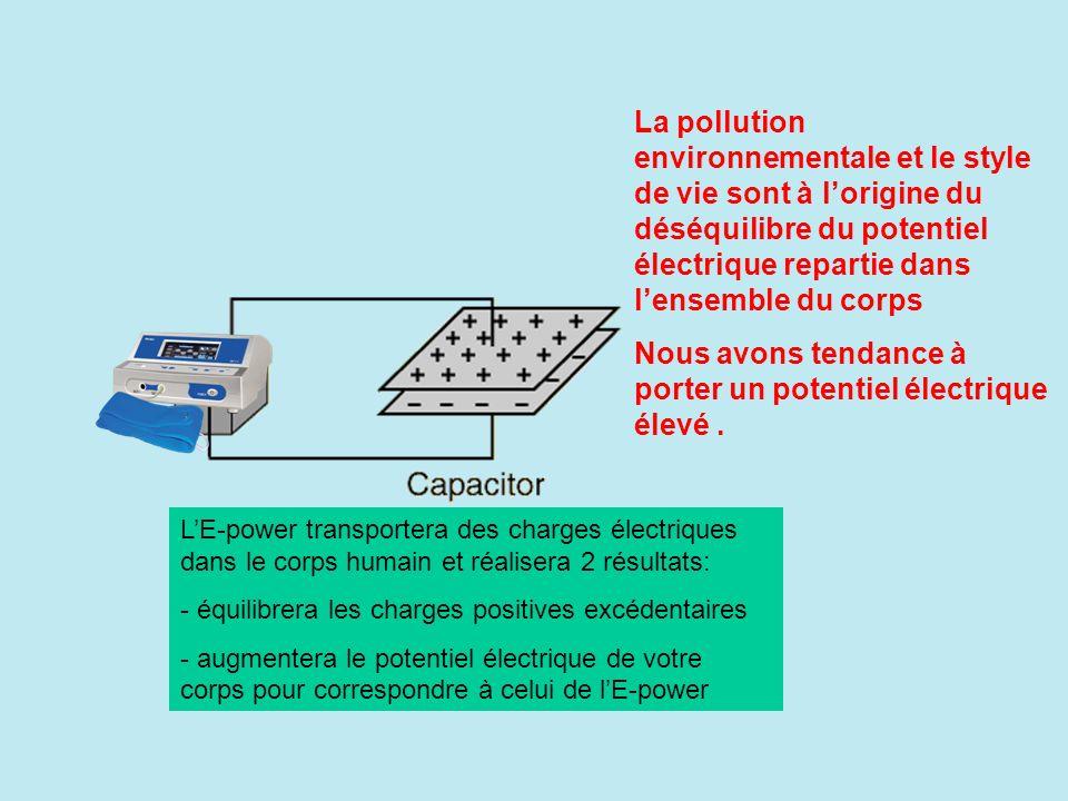 La pollution environnementale et le style de vie sont à lorigine du déséquilibre du potentiel électrique repartie dans lensemble du corps Nous avons tendance à porter un potentiel électrique élevé.
