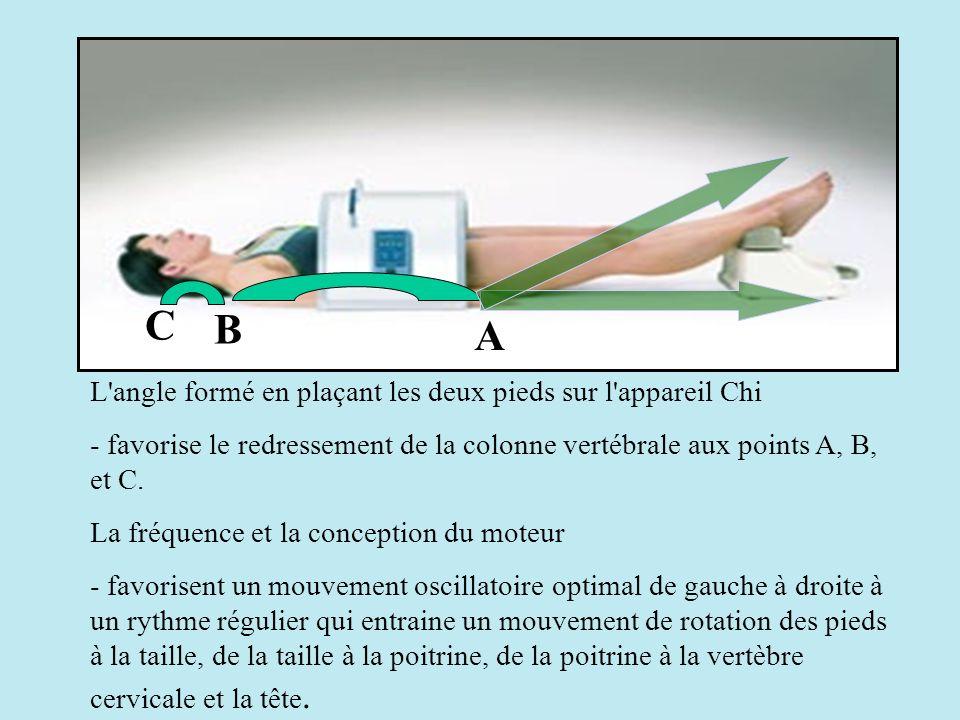 A L'angle formé en plaçant les deux pieds sur l'appareil Chi - favorise le redressement de la colonne vertébrale aux points A, B, et C. La fréquence e