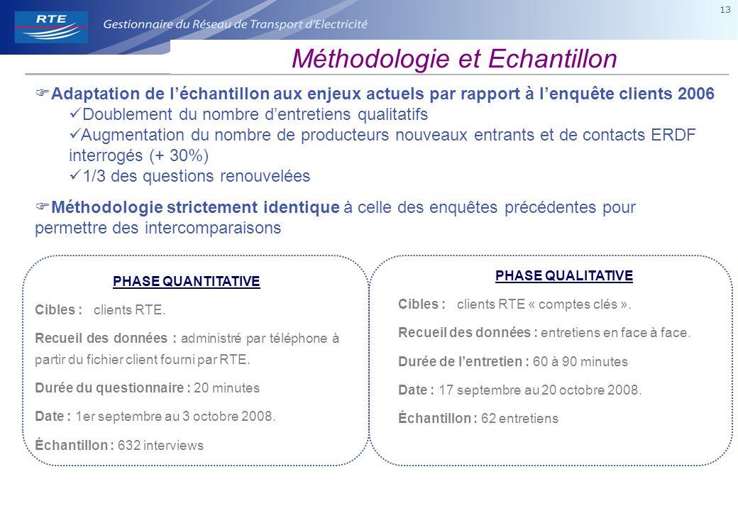 13 Méthodologie strictement identique à celle des enquêtes précédentes pour permettre des intercomparaisons PHASE QUANTITATIVE Cibles : clients RTE.