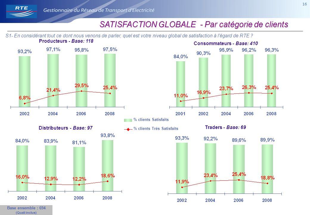 16 SATISFACTION GLOBALE - Par catégorie de clients Consommateurs - Base: 410 Distributeurs - Base: 97 Traders - Base: 69 % clients Satisfaits % clients Très Satisfaits Base ensemble : 694 (Quali inclus) S1- En considérant tout ce dont nous venons de parler, quel est votre niveau global de satisfaction à l égard de RTE .