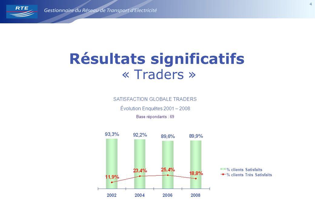 4 4 Résultats significatifs « Traders » SATISFACTION GLOBALE TRADERS Évolution Enquêtes 2001 – 2008 Base répondants : 69 % clients Satisfaits % clients Très Satisfaits