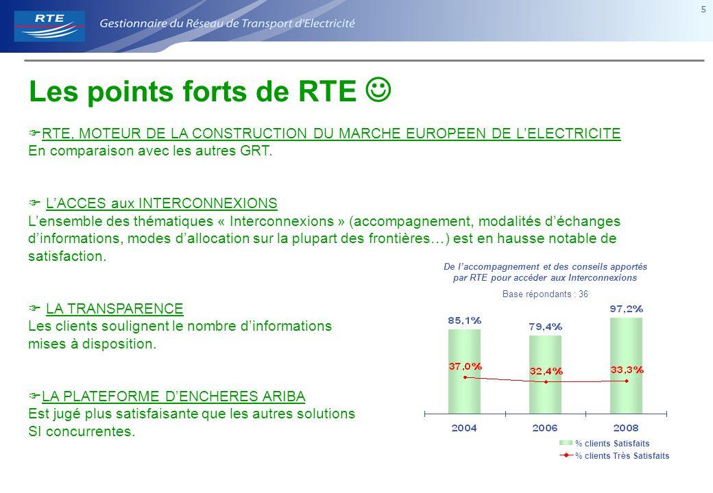 5 5 RTE, MOTEUR DE LA CONSTRUCTION DU MARCHE EUROPEEN DE LELECTRICITE En comparaison avec les autres GRT.