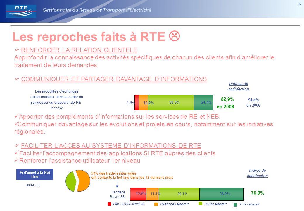17 Évolution 2001 - 2008 Base ensemble : 694 (Quali inclus) % clients « Satisfaits de RTE» % clients « Très satisfaits de RTE » S1- En considérant tout ce dont nous venons de parler, quel est votre niveau global de satisfaction à l égard de RTE .