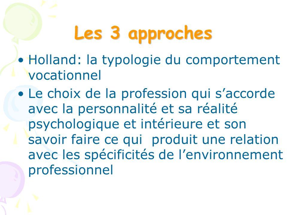 Les 3 approches Holland: la typologie du comportement vocationnel Le choix de la profession qui saccorde avec la personnalité et sa réalité psychologi