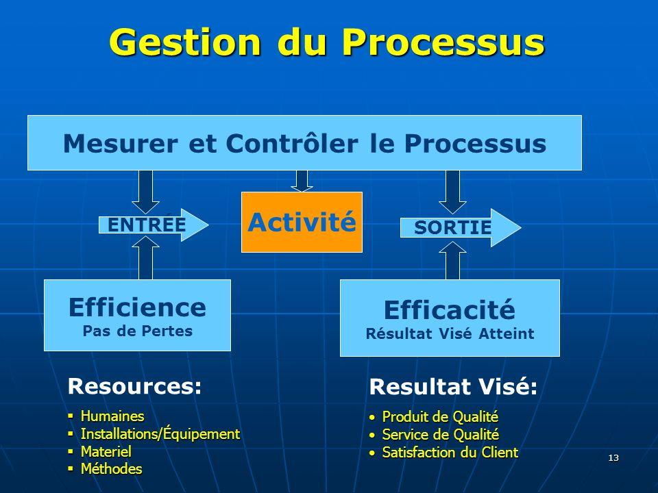 13 Gestion du Processus Activité ENTRÉE SORTIE Resources: Humaines Humaines Installations/Équipement Installations/Équipement Materiel Materiel Méthod