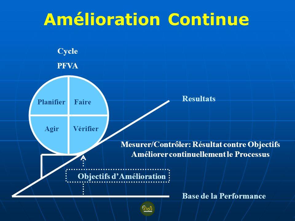 Planifier Faire Agir Vérifier Resultats Base de la Performance Objectifs dAmélioration Cycle PFVA Mesurer/Contrôler: Résultat contre Objectifs Amélior