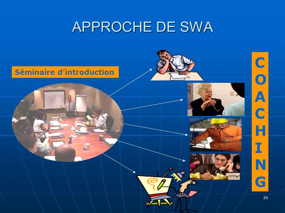 25 APPROCHE DE SWA Séminaire dintroduction COACHINGCOACHING