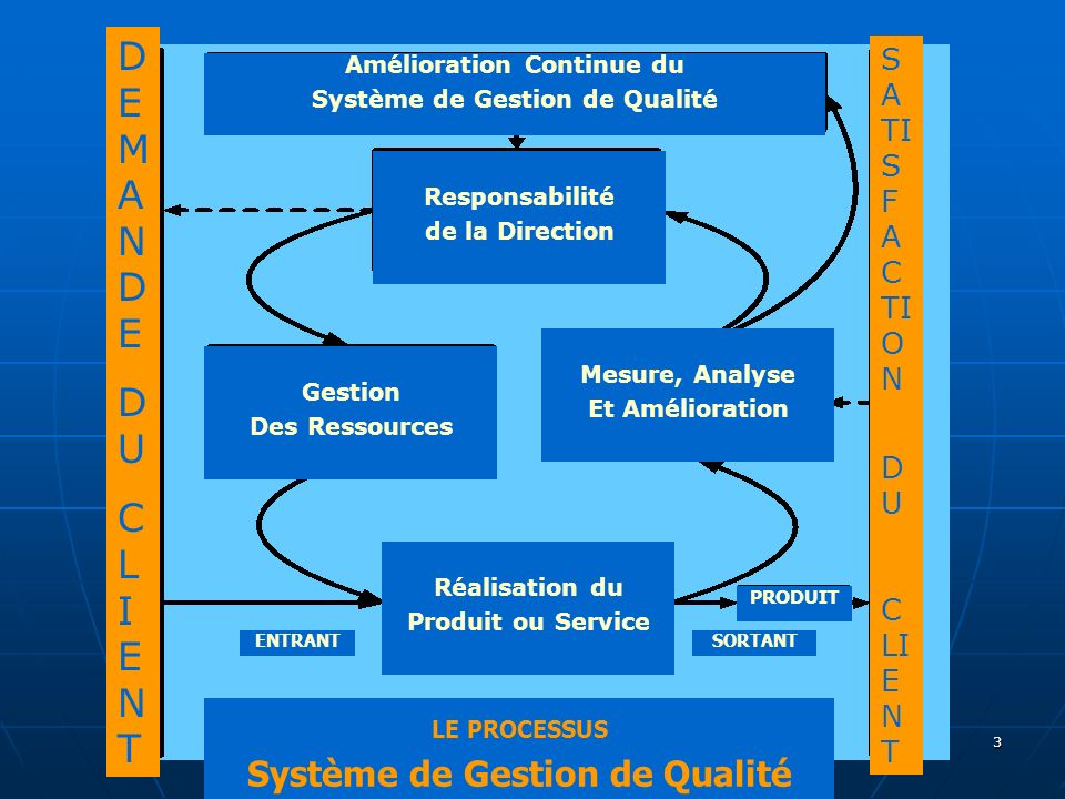 3 Amélioration Continue du Système de Gestion de Qualité Responsabilité de la Direction Gestion Des Ressources Mesure, Analyse Et Amélioration Réalisa