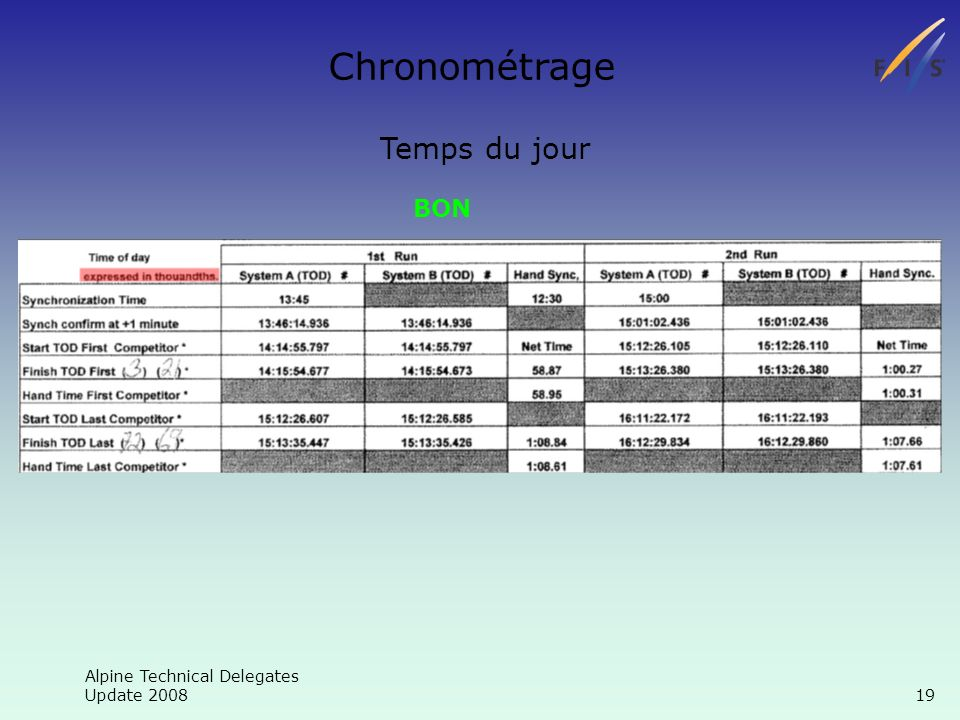 Alpine Technical Delegates Update 2008 19 Chronométrage Temps du jour BON