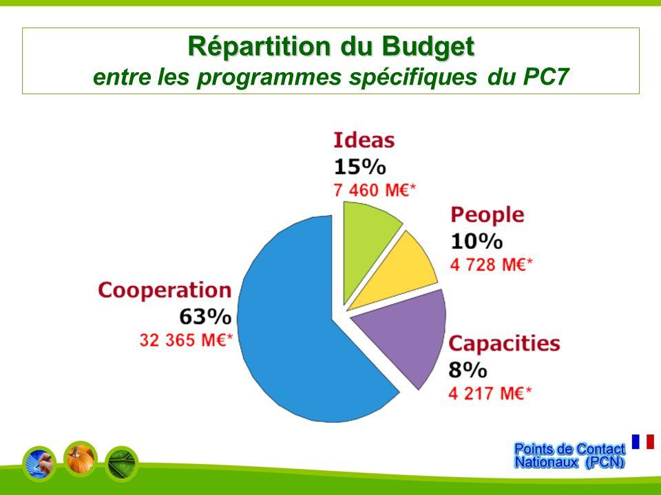 Programme : Coopération Programme : Coopération Les 10 Thèmes 1 430 M 4.5 % 9.