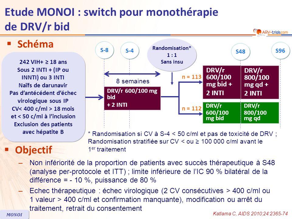 DRV/r bid + 2 INTI n = 113 Monothérapie DRV/r bid n = 112 Age médian, années4546 Femmes23 %26 % Usagers de drogue par voie i.v.3 %9 % Stade C du CDC19 %13 % Co-infection VHC3 %4 % CD4/mm 3, médiane582585 Durée du traitement ARV, médiane, années8,911,7 Prétraité par IP89 %83 % Schéma à linclusion 2 INTI + IP 2 INTI + INNTI 3 INTI 74 % 19 % 6 % 64 % 20 % 14 % Arrêt avant S48, n (%)911 Evénement indésirable54 Echec virologique03 Katlama C, AIDS 2010;24:2365-74 MONOI Etude MONOI : switch pour monothérapie de DRV/r bid Caractéristiques à linclusion et devenir des patients