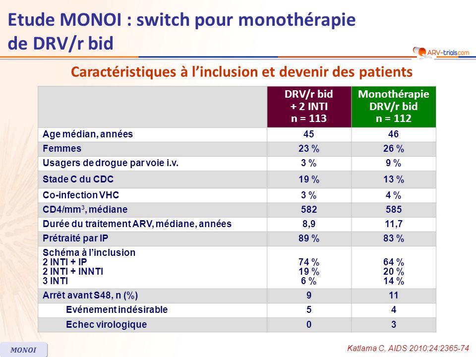 Critère principal : succès thérapeutique (CV< 400 c/ml) à S48 Katlama C, AIDS 2010;24:2365-74 MONOI Non infériorité de la monothérapie de DRV/r non démontrée DRV/r + 2 INTIMonothérapie DRV/r bid 0 25 50 100 75 99 87,5 102 % 92 102113112 94,1 n = IC 95 % de la différence = - 9,1 ; - 0,8 IC 95 % de la différence = - 11,2 ; 2,1 IC 95 % de la différence = - 2 ; 6,8 100 97,7 IC 95 % de la différence = - 26 ; - 1,2 86.2 100 43393329 CV < 100 000 c/ml CV > 100 000 c/ml ITT PP par strate de CV à linclusion Per-protocole (PP) Etude MONOI : switch pour monothérapie de DRV/r bid