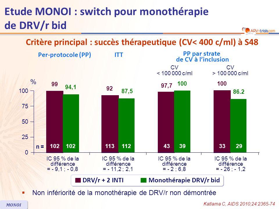CV< 50 c/ml à S48 Katlama C, AIDS 2010;24:2365-74 MONOI DRV/r + 2 INTIMonothérapie DRV/r bid ITT PP par strate de CV avant le début du traitement ARV Per-protocole (PP) CV < 100 000 c/ml CV > 100 000 c/ml 80,4 73,2 80,5 73,5 IC 95 % de la différence = - 18,4 ; 4,7 IC 95 % de la différence = - 18,3 ; 3,7 IC 95 % de la différence = - 21,0 ; 16,3 74,4 76,7 IC 95 % de la différence = - 36,7 ; 4,9 69 84,8 0 25 50 100 75 % n = 102 11311243393329 Etude MONOI : switch pour monothérapie de DRV/r bid