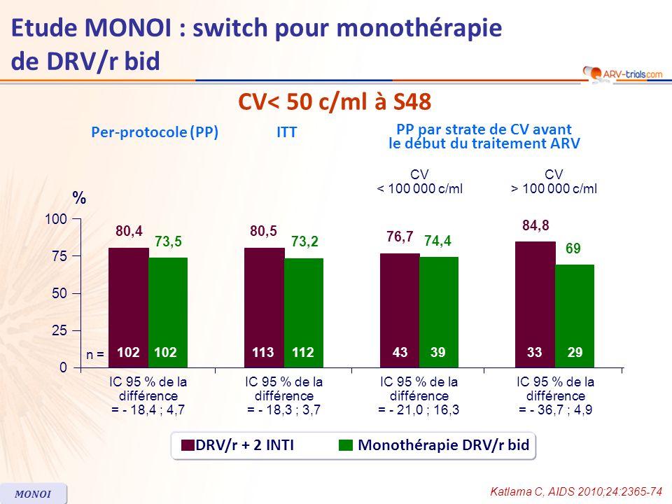 CV< 50 c/ml à S48 Katlama C, AIDS 2010;24:2365-74 MONOI DRV/r + 2 INTIMonothérapie DRV/r bid ITT PP par strate de CV avant le début du traitement ARV