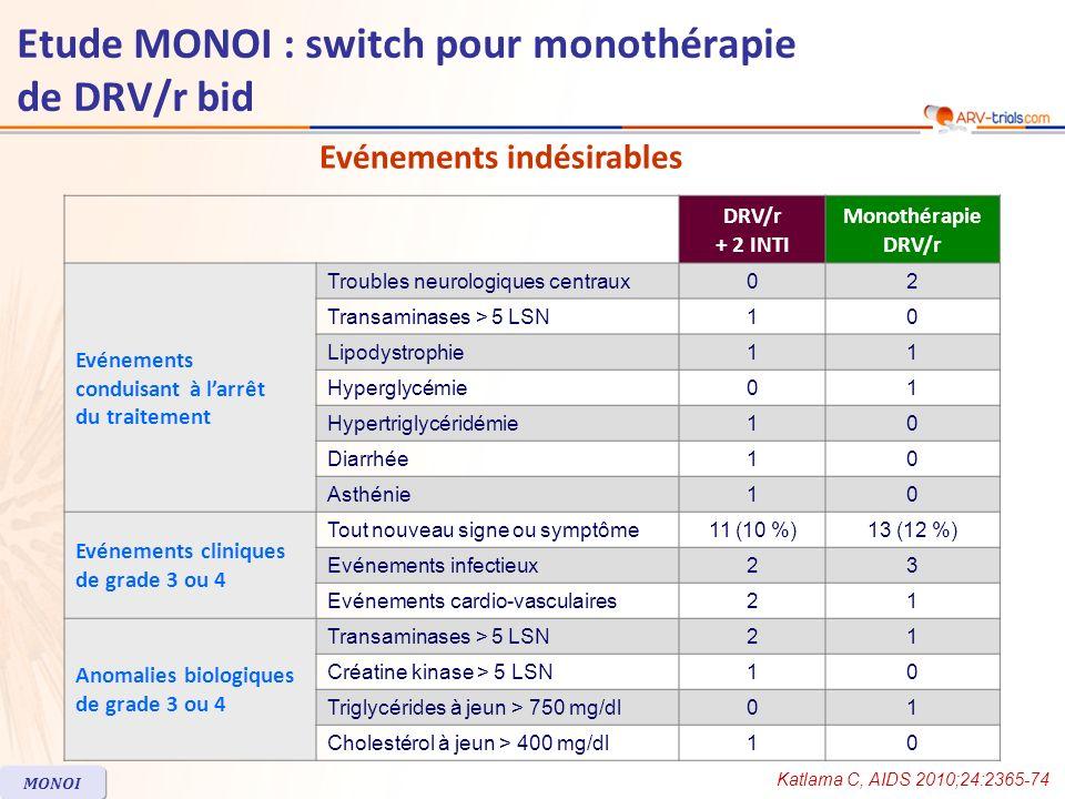 DRV/r + 2 INTI Monothérapie DRV/r Evénements conduisant à larrêt du traitement Troubles neurologiques centraux02 Transaminases > 5 LSN10 Lipodystrophi