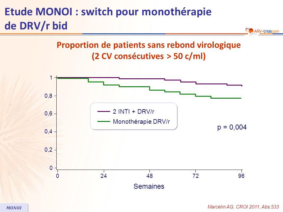 Marcelin AG, CROI 2011, Abs.533 MONOI Proportion de patients sans rebond virologique (2 CV consécutives > 50 c/ml) 0244872 0 0,2 0,4 0,6 0,8 1 96 Sema