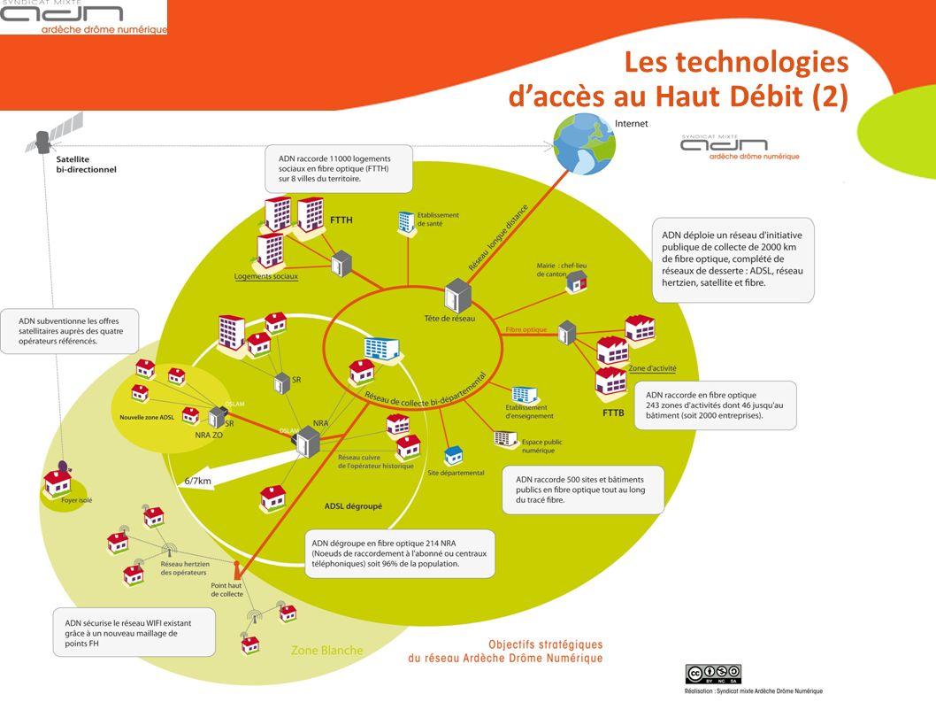Les technologies daccès au Haut Débit (2)