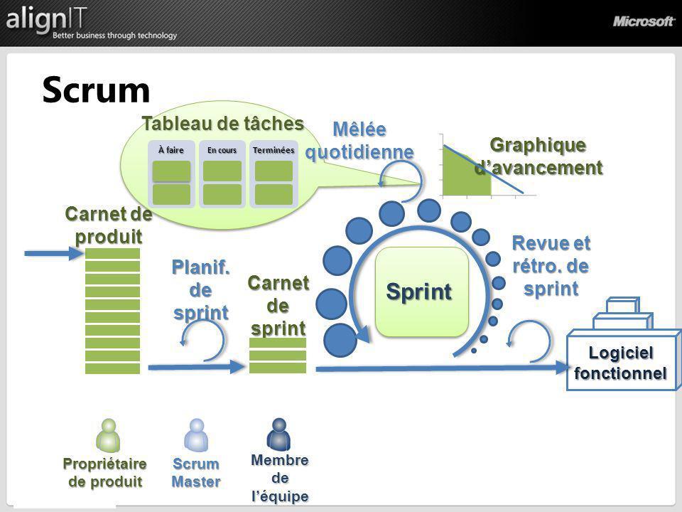 Carnet de produit Carnet de sprint Sprint Revue et rétro. de sprint Planif. de sprint Graphique davancement Logiciel fonctionnel À faire En cours Term