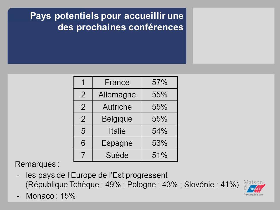 Pays potentiels pour accueillir une des prochaines conférences 1France57% 2Allemagne55% 2Autriche55% 2Belgique55% 5Italie54% 6Espagne53% 7Suède51% Rem