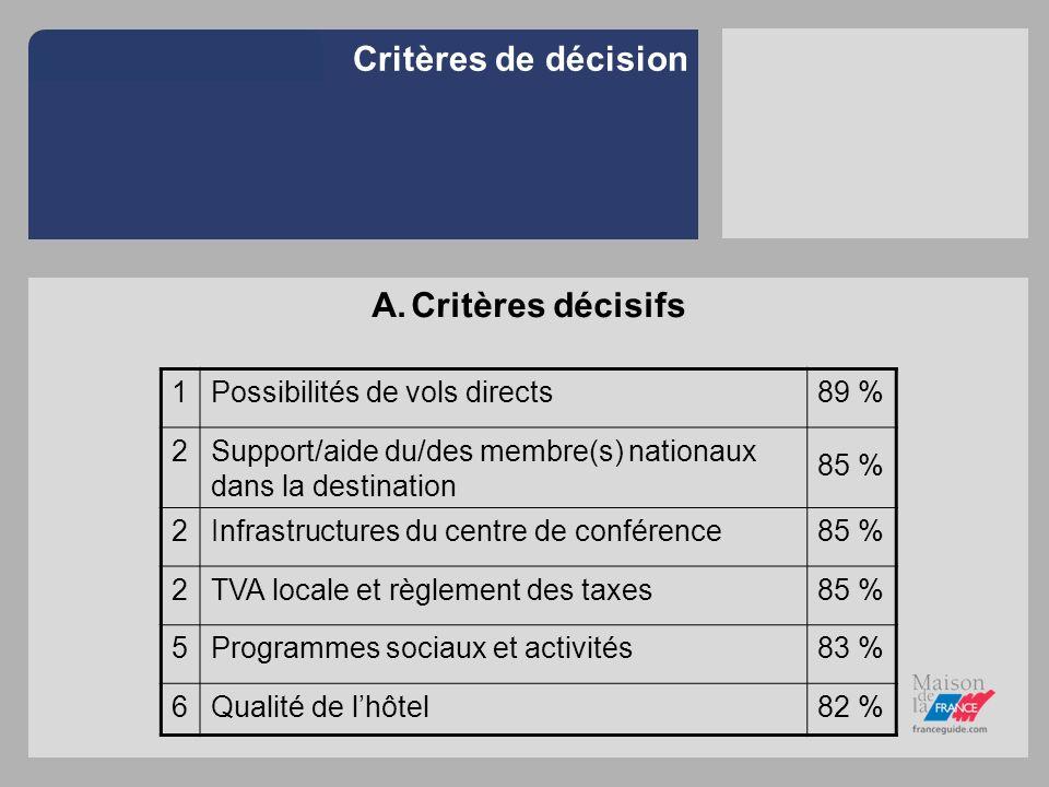 Critères de décision A.Critères décisifs 1Possibilités de vols directs89 % 2Support/aide du/des membre(s) nationaux dans la destination 85 % 2Infrastr