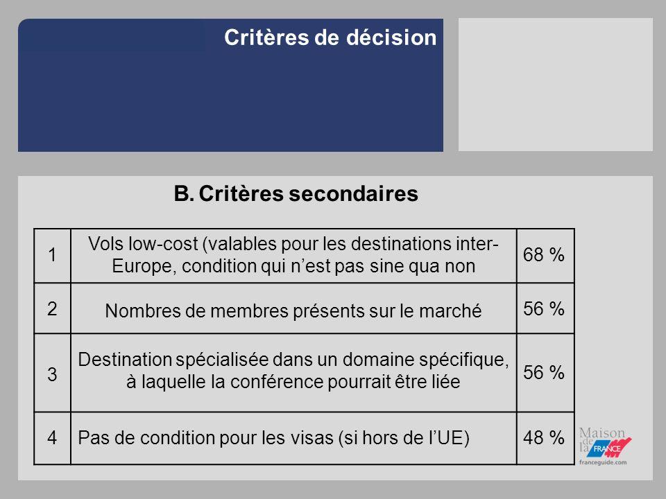 Critères de décision B.Critères secondaires 1 Vols low-cost (valables pour les destinations inter- Europe, condition qui nest pas sine qua non 68 % 2