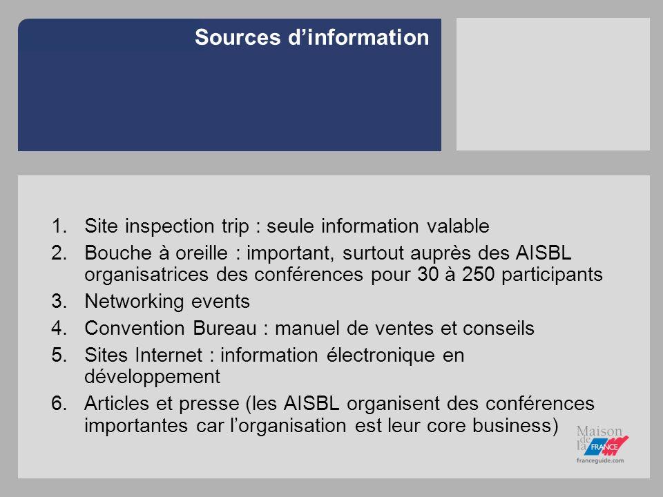 Sources dinformation 1.Site inspection trip : seule information valable 2.Bouche à oreille : important, surtout auprès des AISBL organisatrices des co