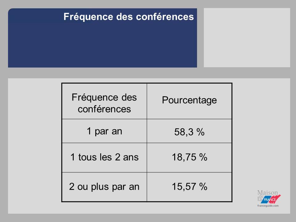 Fréquence des conférences Pourcentage 1 par an 58,3 % 1 tous les 2 ans18,75 % 2 ou plus par an15,57 %
