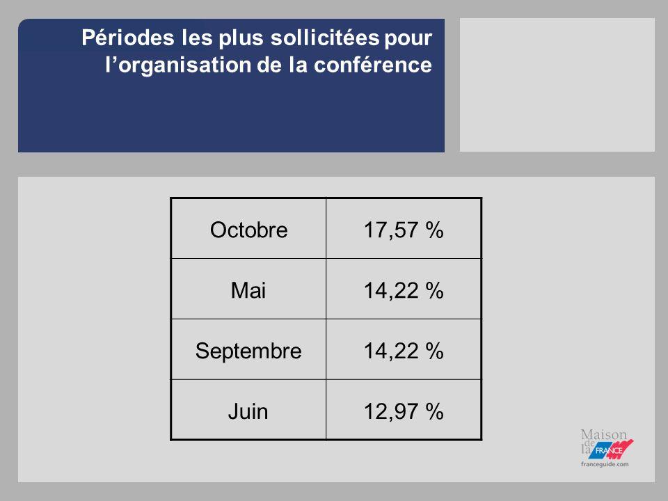 Périodes les plus sollicitées pour lorganisation de la conférence Octobre17,57 % Mai14,22 % Septembre14,22 % Juin12,97 %