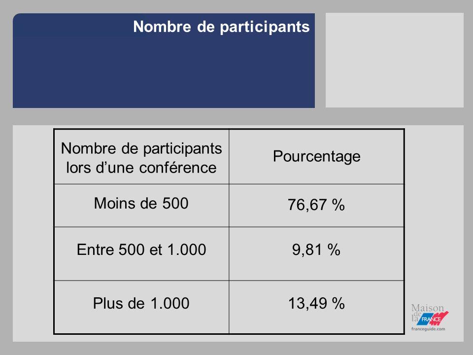 Nombre de participants Nombre de participants lors dune conférence Pourcentage Moins de 500 76,67 % Entre 500 et 1.0009,81 % Plus de 1.00013,49 %