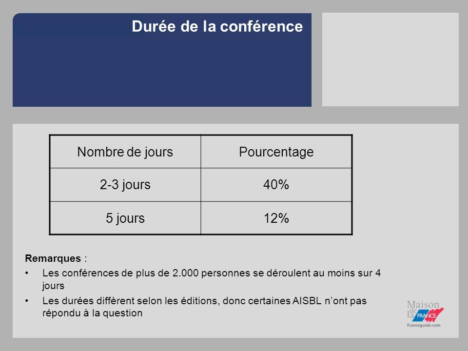 Durée de la conférence Remarques : Les conférences de plus de 2.000 personnes se déroulent au moins sur 4 jours Les durées diffèrent selon les édition