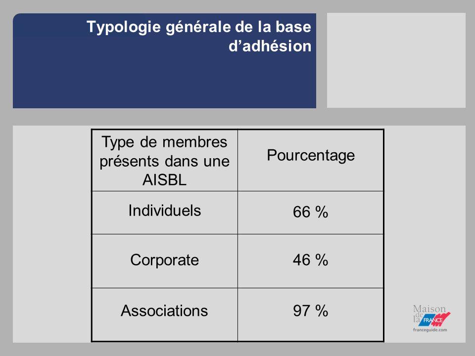 Typologie générale de la base dadhésion Type de membres présents dans une AISBL Pourcentage Individuels 66 % Corporate46 % Associations97 %