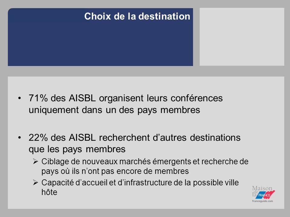 Choix de la destination 71% des AISBL organisent leurs conférences uniquement dans un des pays membres 22% des AISBL recherchent dautres destinations